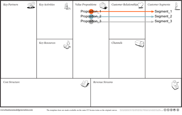 Proposition-to-Segment-Business-Model-Canvas