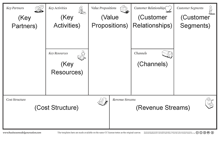 An easier business model canvas template the lean plan template heres what the business model canvas template looks like source flashek Images